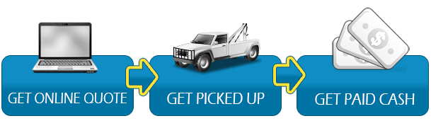Cash for Truck - How it works